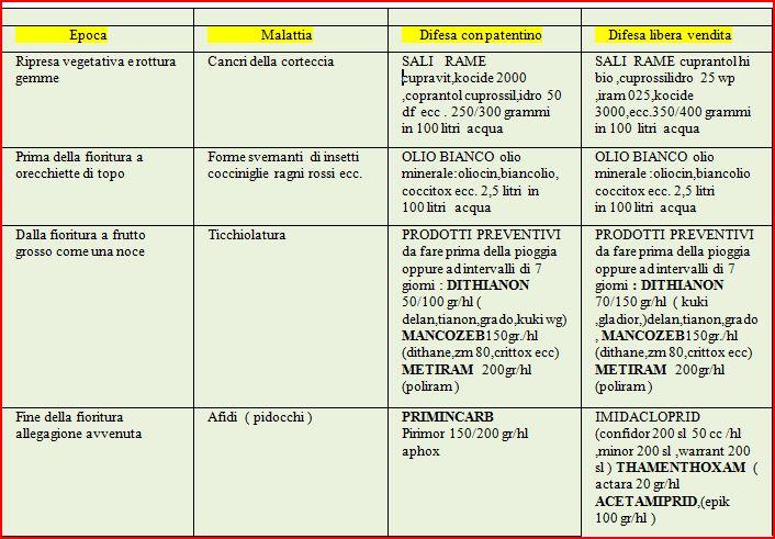 Calendario Potatura Piante.Calendario Concimazione Alberi Da Frutto Calendario 2020